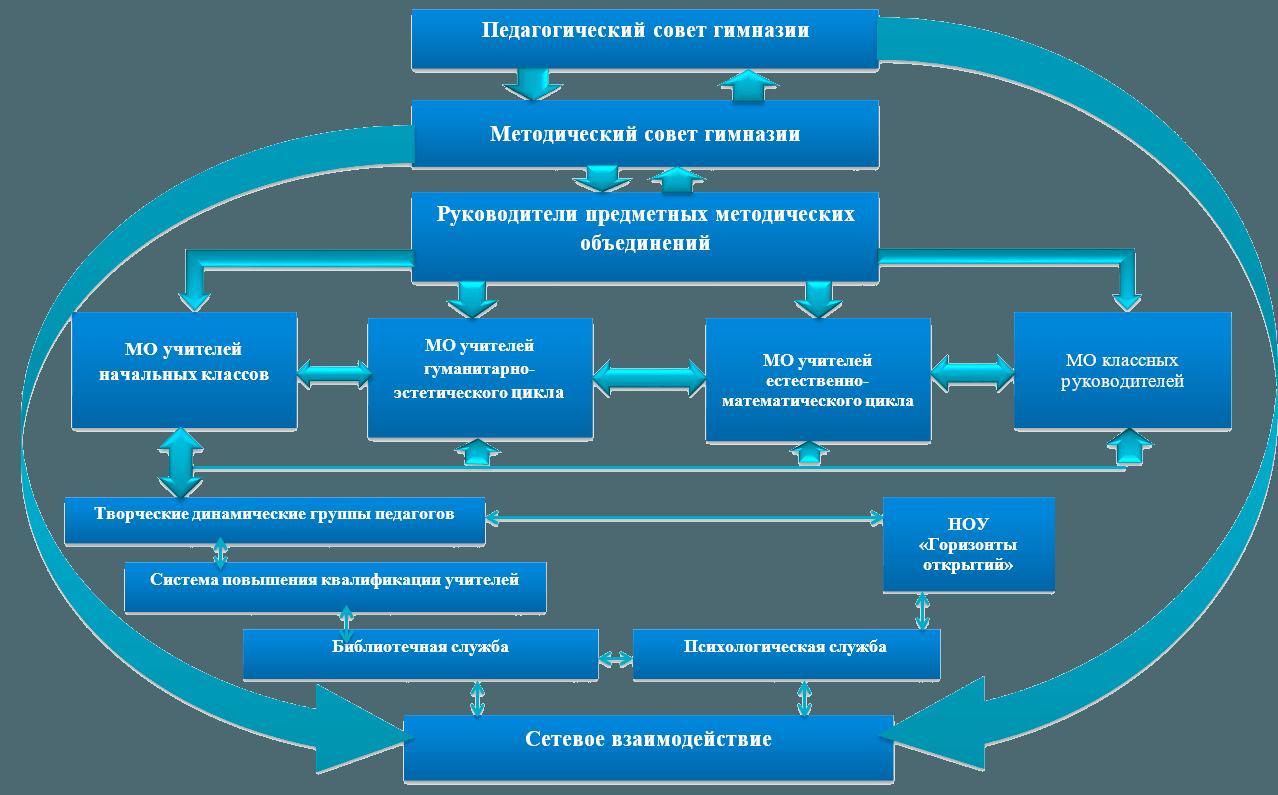 Структура методической работы Артемовской гимназии №7