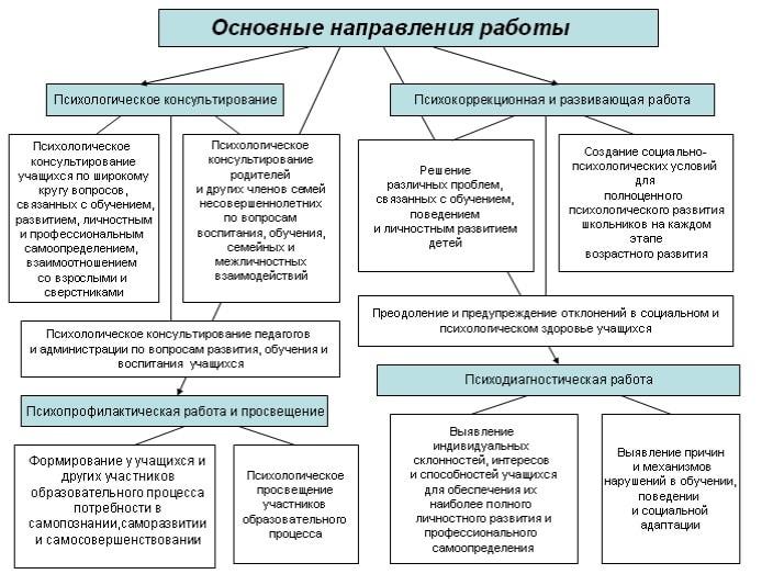 Схема работы психолога