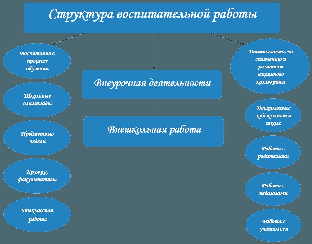 Структура воспитательной работы Артемовской гимназии №7